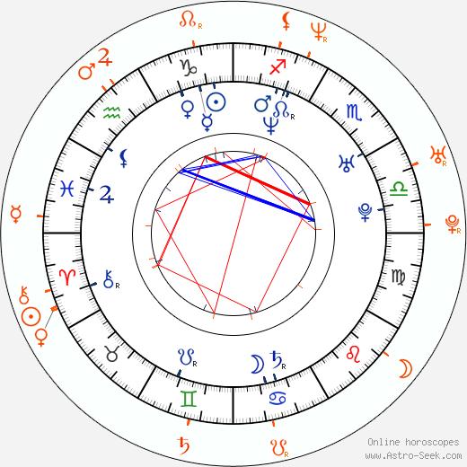 Horoscope Matching, Love compatibility: Mekhi Phifer and Claudia Jordan