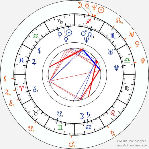Horoscope Matching, Love compatibility: Mekhi Phifer and Malinda Williams