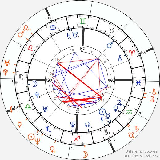 Horoscope Matching, Love compatibility: Melanie C. and Anthony Kiedis