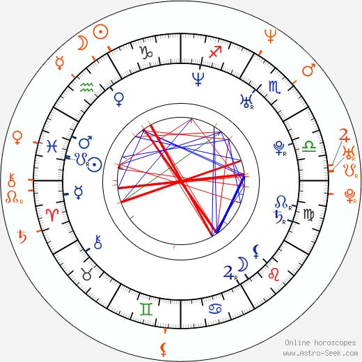 Horoscope Matching, Love compatibility: Melina Perez and Dave Bautista