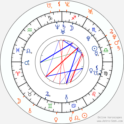 Horoscope Matching, Love compatibility: Mesut Özil and Aida Yespica
