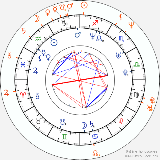 Horoscope Matching, Love compatibility: Mia Kirshner and Jennifer Beals