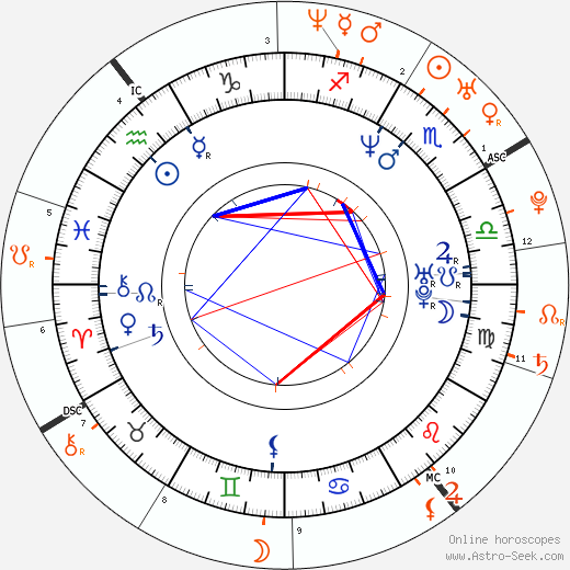 Horoscope Matching, Love compatibility: Michael Sheen and Rachel McAdams