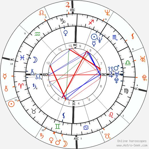 Horoscope Matching, Love compatibility: Michael Vartan and Jennifer Garner