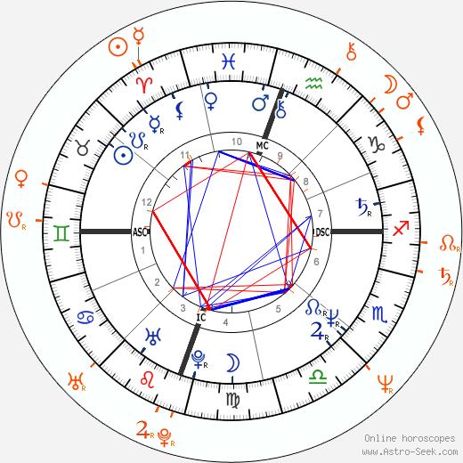 Horoscope Matching, Love compatibility: Michelle Pfeiffer and David E. Kelley