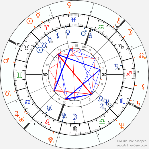 Horoscope Matching, Love compatibility: Michelle Pfeiffer and Dodi Fayed