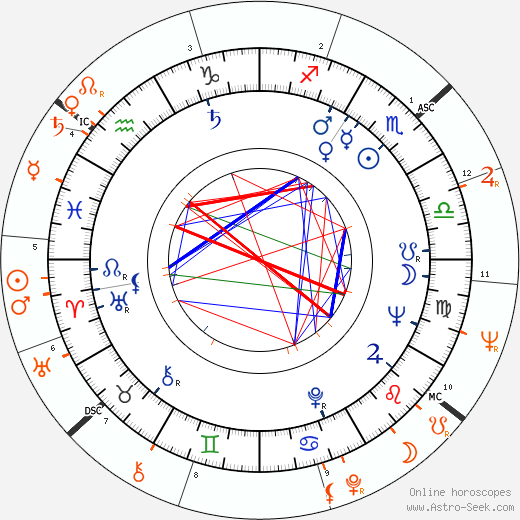 Horoscope Matching, Love compatibility: Mike Nichols and Gloria Steinem