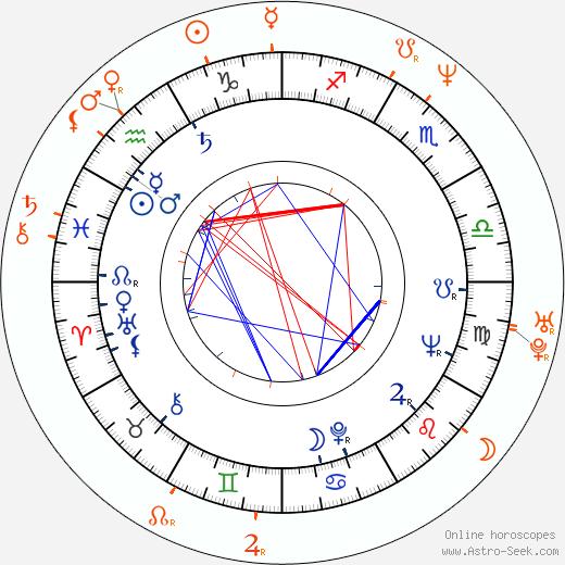 Horoscope Matching, Love compatibility: Miloš Forman and Martina Formanová
