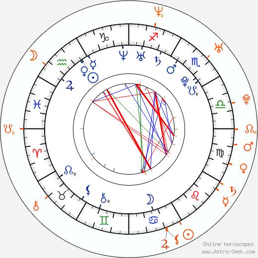Horoscope Matching, Love compatibility: Mischa Barton and Josh Hartnett