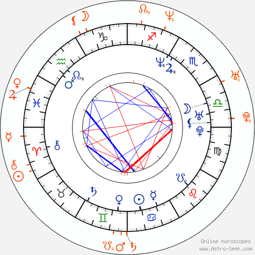 Horoscope Matching, Love compatibility: Misdemeanor and Da Brat