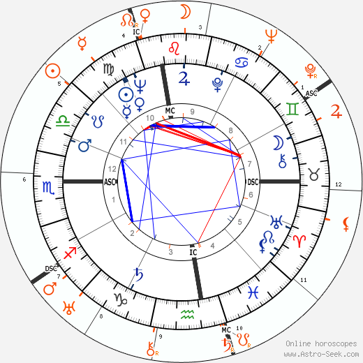 Horoscope Matching, Love compatibility: Mitzi Gaynor and Howard Hughes