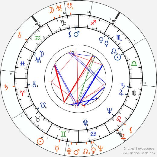 Horoscope Matching, Love compatibility: Mitzi Green and James Stewart