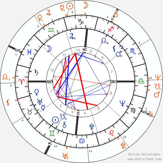Horoscope Matching, Love compatibility: Morgan Freeman and Debbie Allen