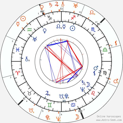 Horoscope Matching, Love compatibility: Movita Castaneda and Clark Gable