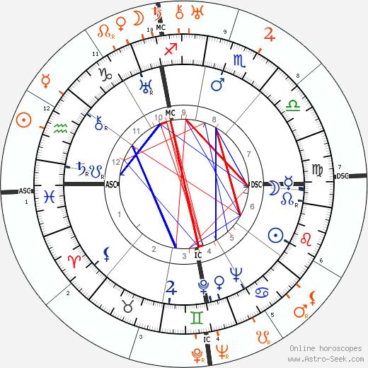 Horoscope Matching, Love compatibility: Myrna Loy and Ramon Novarro