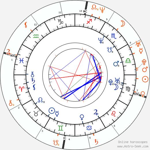 Horoscope Matching, Love compatibility: Nancy Juvonen and Jimmy Fallon