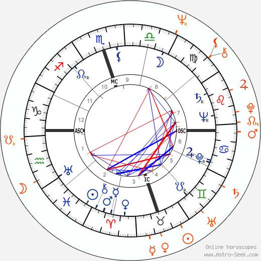 Horoscope Matching, Love compatibility: Nat 'King' Cole and Gunilla Hutton