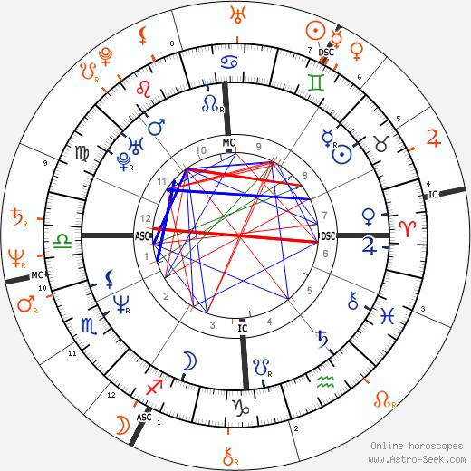Horoscope Matching, Love compatibility: Natasha Richardson and Liam Neeson