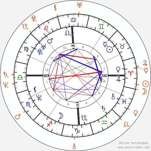 Horoscope Matching, Love compatibility: Natasha Richardson and Robert Fox