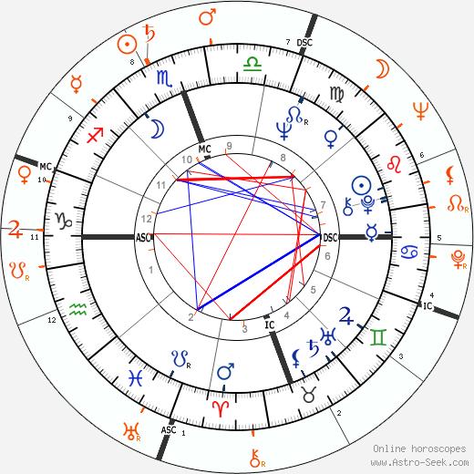 Horoscope Matching, Love compatibility: Nathalie Delon and Richard Burton