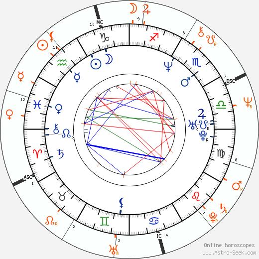 Horoscope Matching, Love compatibility: Naveen Andrews and Barbara Hershey