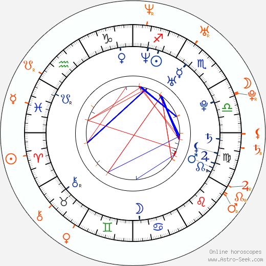 Horoscope Matching, Love compatibility: Nick Stahl and Bijou Phillips