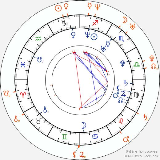 Horoscope Matching, Love compatibility: Nick Stahl and January Jones
