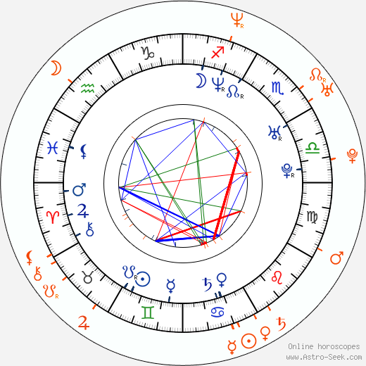 Horoscope Matching, Love compatibility: Nicki Aycox and Al Santos