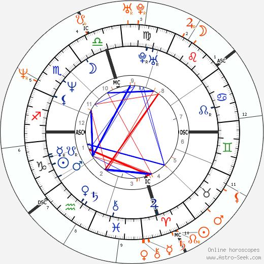 Horoscope Matching, Love compatibility: Nicolas Cage and Patricia Arquette
