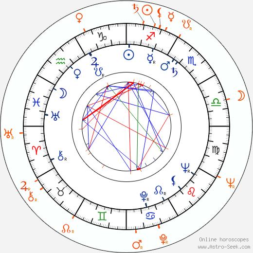 Horoscope Matching, Love compatibility: Nicole Maurey and Lance Fuller
