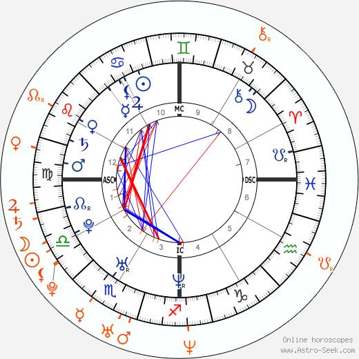 Horoscope Matching, Love compatibility: Nicole Scherzinger and Nick Cannon