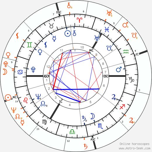Horoscope Matching, Love compatibility: Nina Foch and Robert Horton