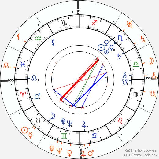 Horoscope Matching, Love compatibility: Nita Naldi and Rudolph Valentino