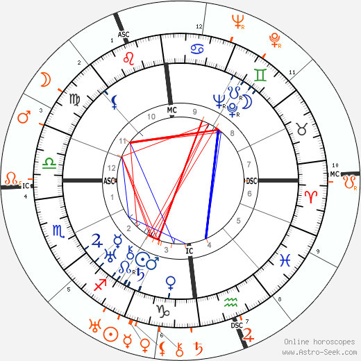 Horoscope Matching, Love compatibility: Noel Coward and Duke of Kent