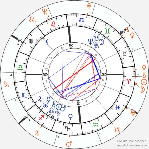 Horoscope Matching, Love compatibility: Noel Coward and Marlon Brando