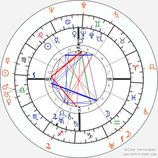 Horoscope Matching, Love compatibility: Norma Shearer and Alfred Gwynne Vanderbilt