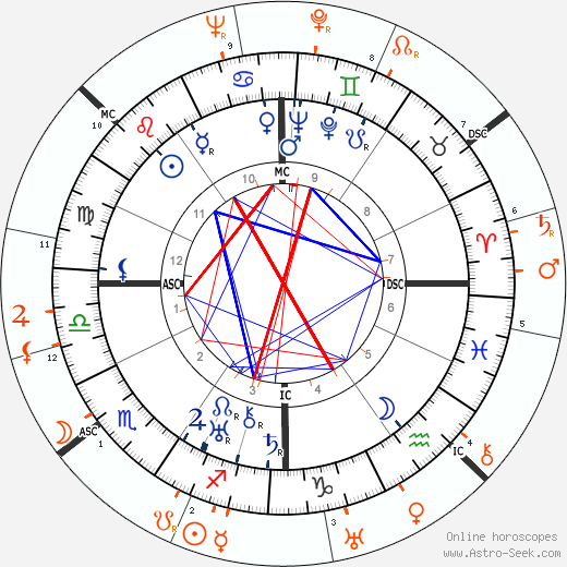 Horoscope Matching, Love compatibility: Norma Shearer and Douglas Fairbanks Jr.