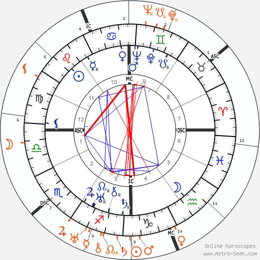 Horoscope Matching, Love compatibility: Norma Shearer and Humphrey Bogart