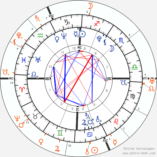 Horoscope Matching, Love compatibility: Nostradamus and King of France Charles IX