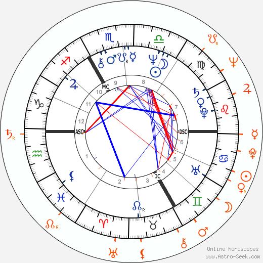 Horoscope Matching, Love compatibility: Olga Blechová-Matušková and Waldemar Matuška