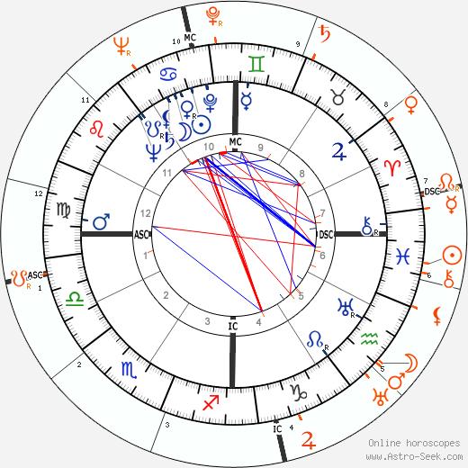 Horoscope Matching, Love compatibility: Olivia de Havilland and John Garfield
