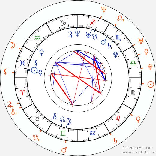 Horoscope Matching, Love compatibility: Olivia Wilde and Jason Sudeikis