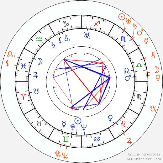Horoscope Matching, Love compatibility: Ona Munson and Edward Buzzell