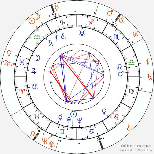 Horoscope Matching, Love compatibility: Ona Munson and Ernst Lubitsch
