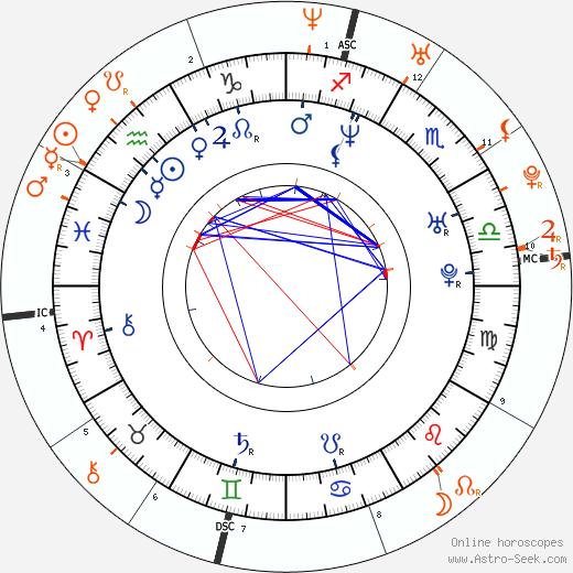 Horoscope Matching, Love compatibility: Oscar De La Hoya and Paris Hilton