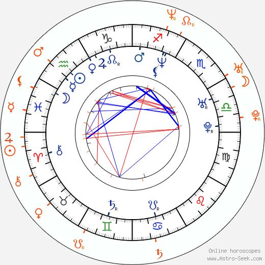 Horoscope Matching, Love compatibility: Oscar De La Hoya and Shanna Moakler