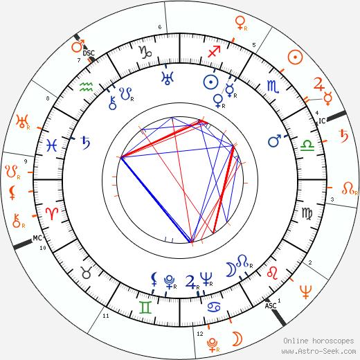 Horoscope Matching, Love compatibility: Otto Preminger and Dorothy Dandridge
