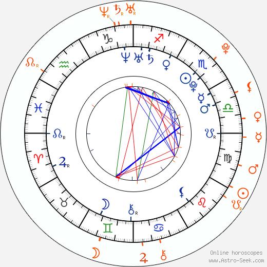 Horoscope Matching, Love compatibility: Pablo Martínez and Rocío Igarzábal