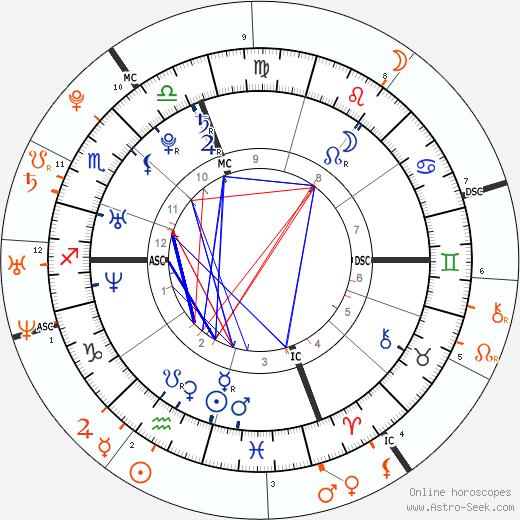 Horoscope Matching, Love compatibility: Paris Hilton and Cristiano Ronaldo