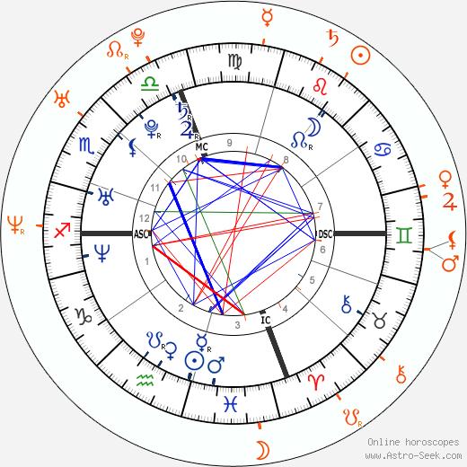 Horoscope Matching, Love compatibility: Paris Hilton and Edward Furlong
